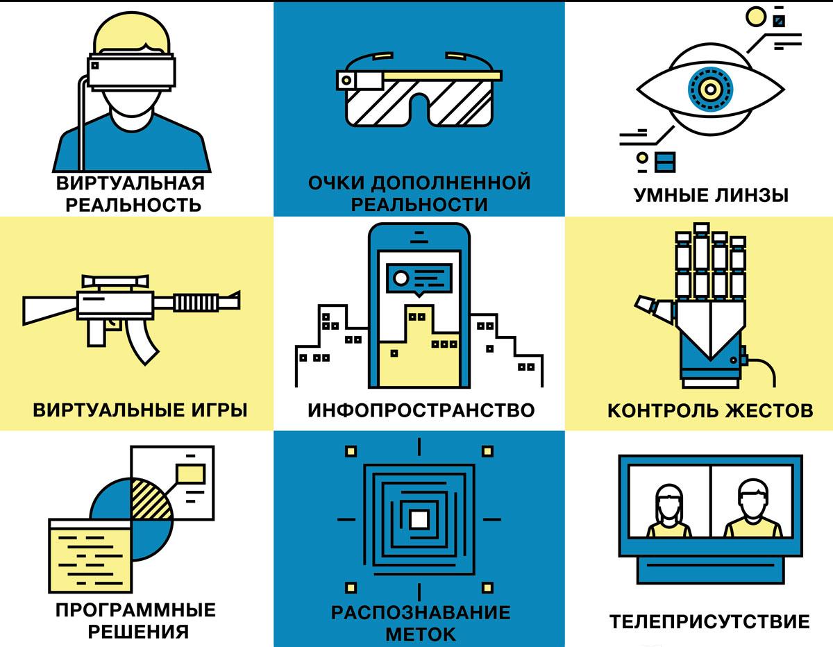 направления развития виртуальной реальности